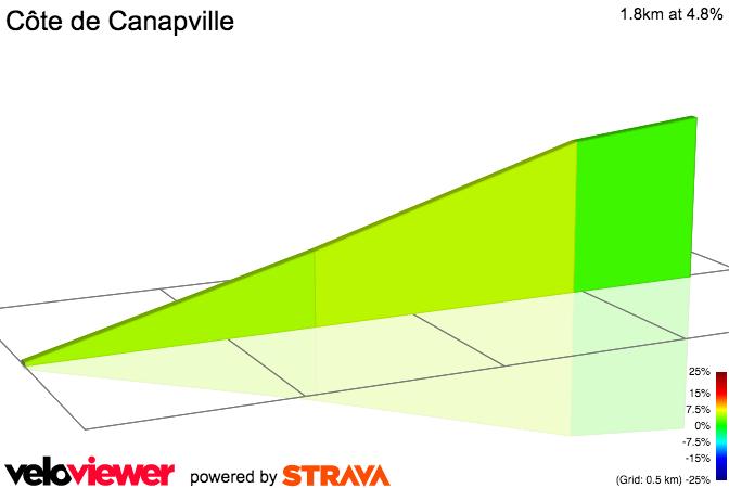 2D Elevation profile image for Côte de Canapville