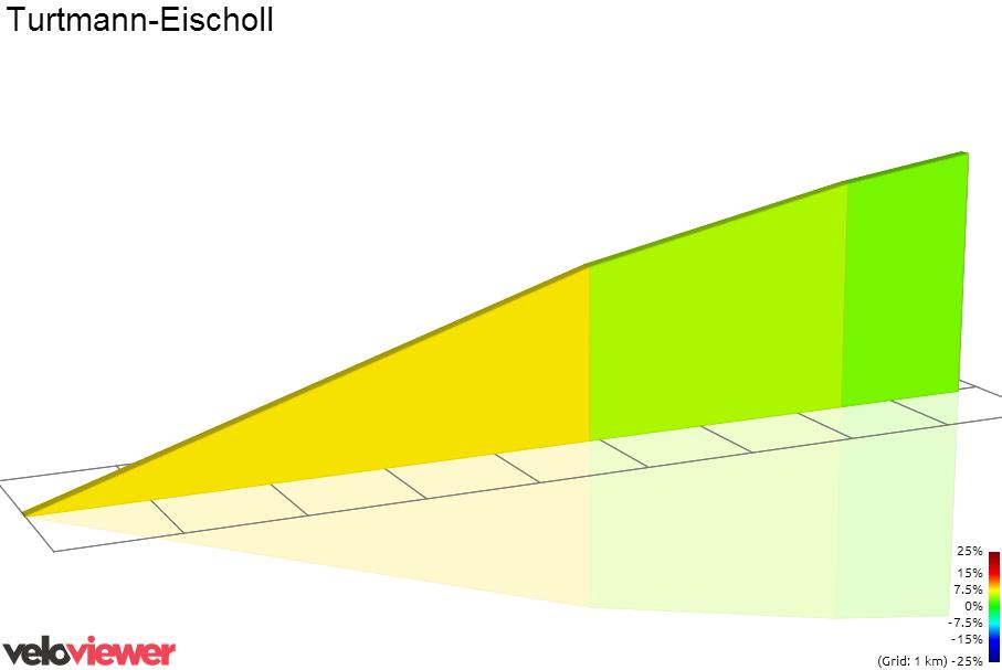 2D Elevation profile image for Turtmann-Eischoll