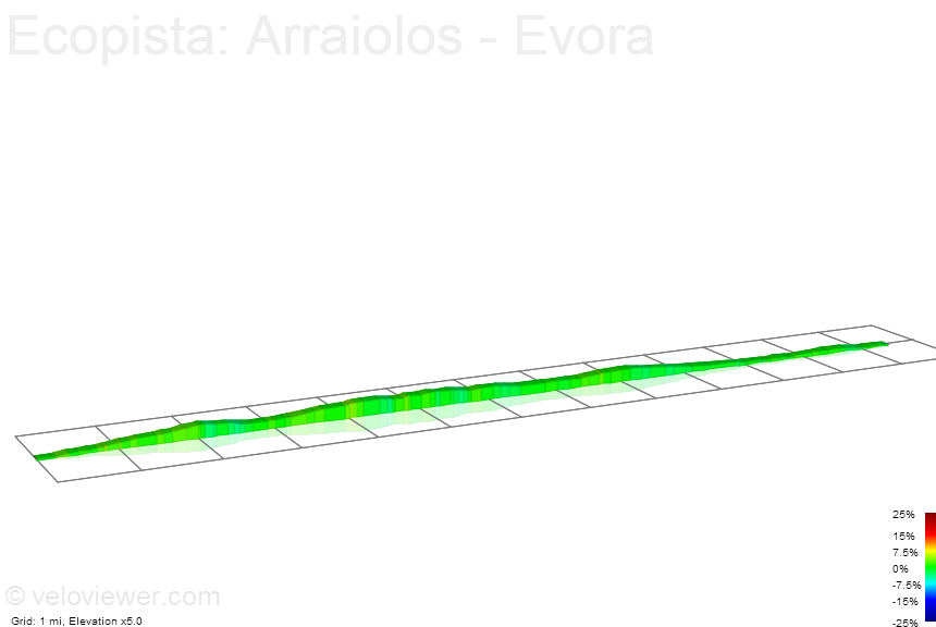 2D Elevation profile image for Ecopista: Arraiolos - Evora