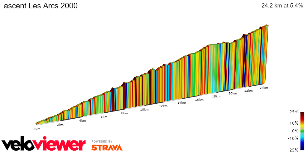2D Elevation profile image for ascent Les Arcs 2000
