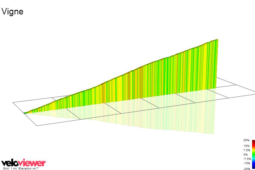 2D Elevation profile image for Vigne