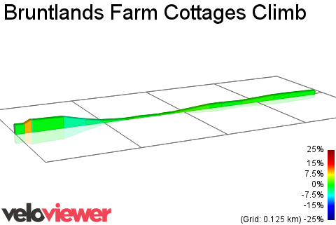 2D Elevation profile image for Bruntlands Farm Cottages Climb