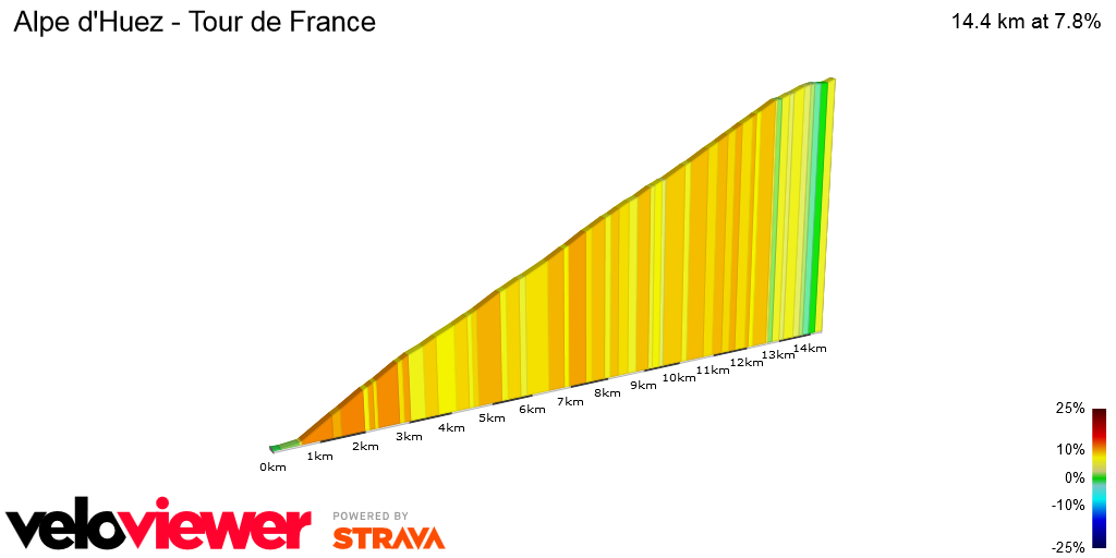 2D Elevation profile image for Alpe d'Huez - Tour de France