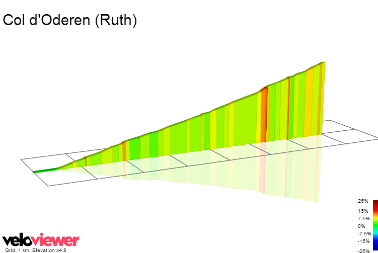 2D Elevation profile image for Col d'Oderen (Ruth)