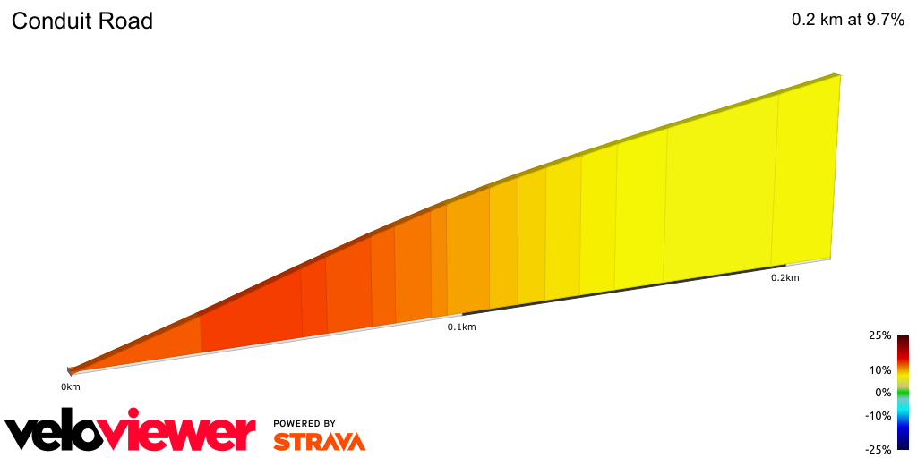 2D Elevation profile image for Conduit Road