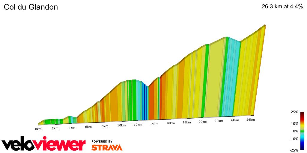 2D Elevation profile image for Col du Glandon