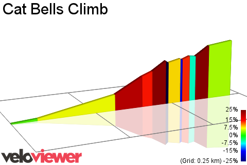 2D Elevation profile image for Cat Bells Climb