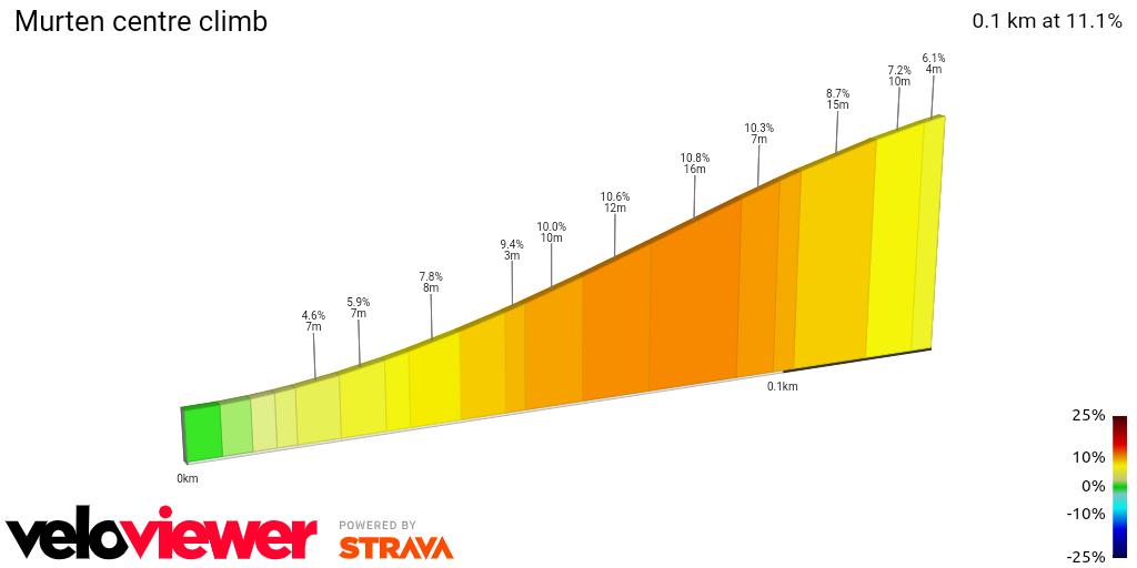 2D Elevation profile image for Murten centre climb
