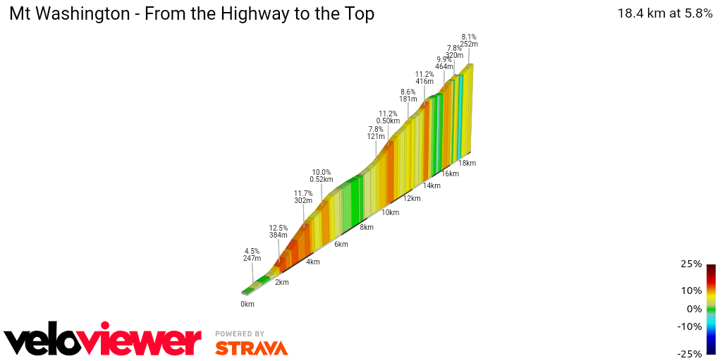 2D Elevation profile image for Mt Washington - From the Highway to the Top