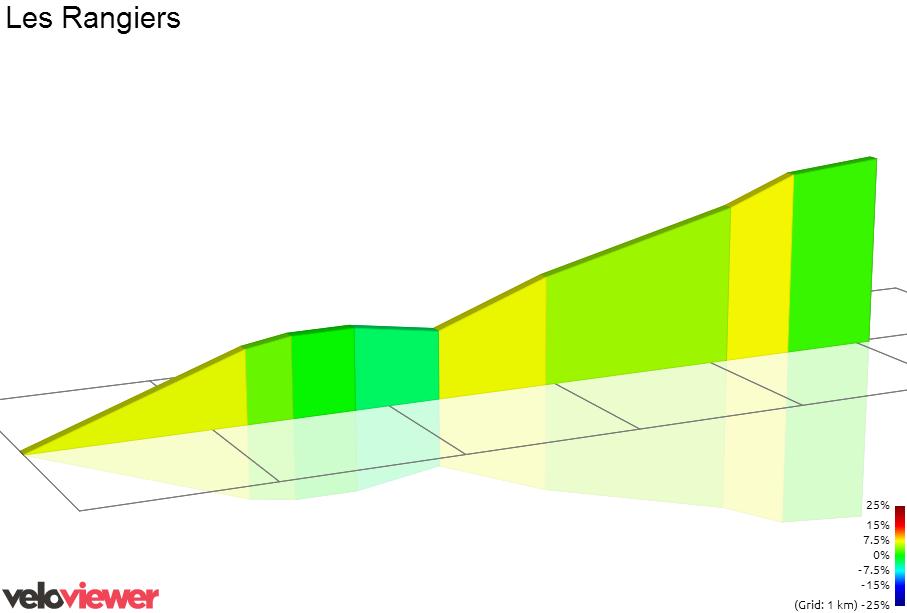 2D Elevation profile image for Les Rangiers