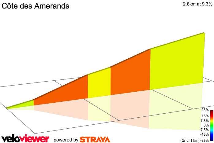 2D Elevation profile image for St Gervais par Vervex