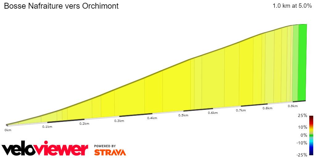 2D Elevation profile image for Bosse Nafraiture vers Orchimont