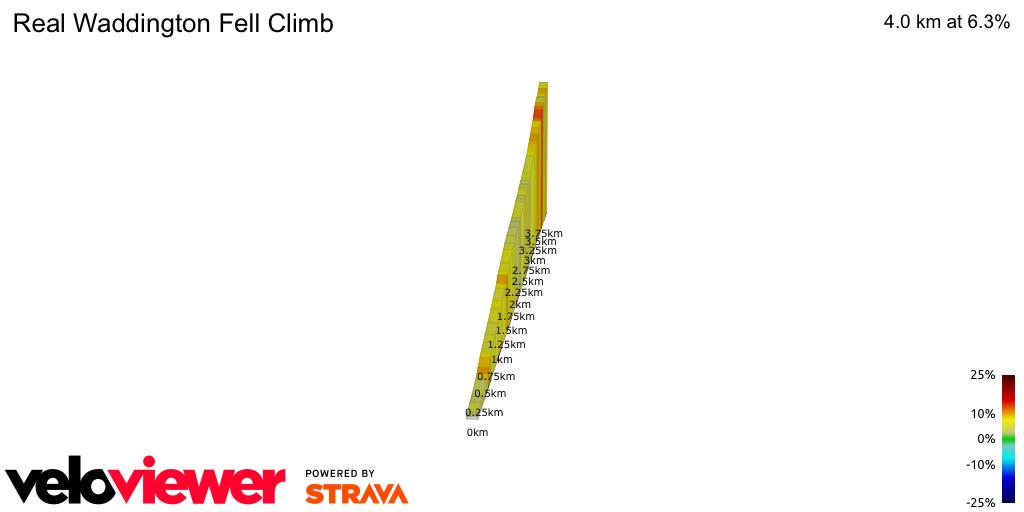 2D Elevation profile image for Real Waddington Fell Climb