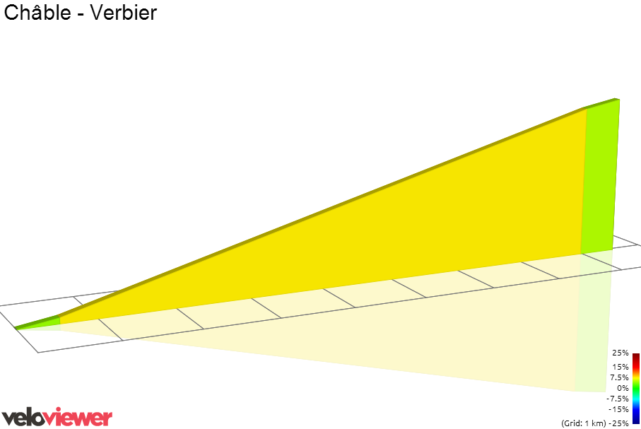 2D Elevation profile image for Châble - Verbier