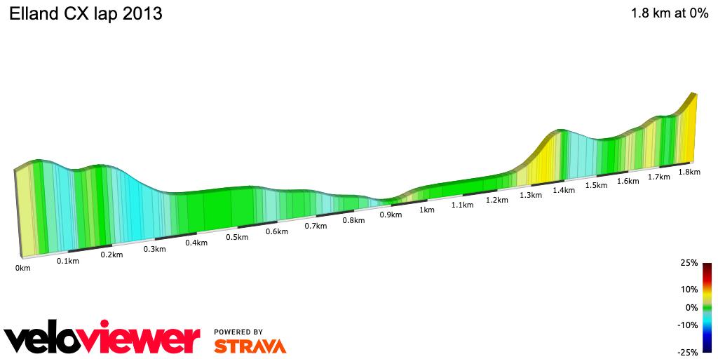 2D Elevation profile image for Elland CX lap 2013