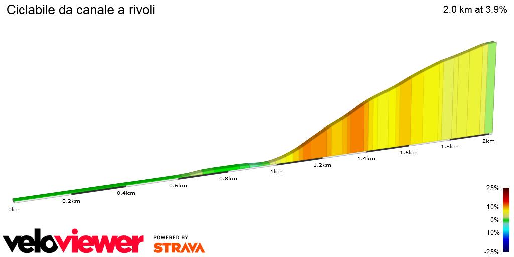 2D Elevation profile image for Ciclabile da canale a rivoli