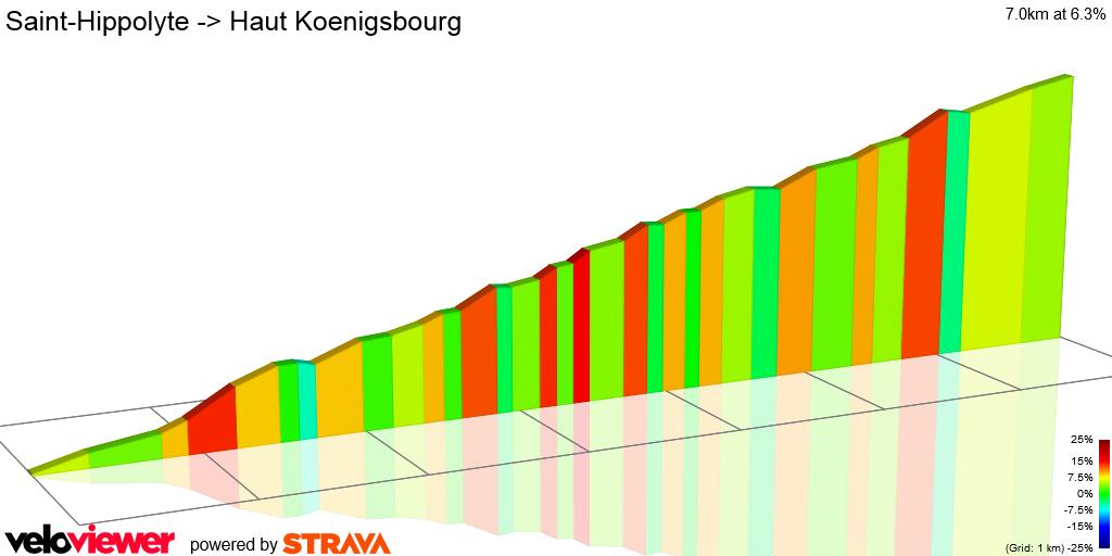 2D Elevation profile image for Saint-Hippolyte -> Haut Koenigsbourg