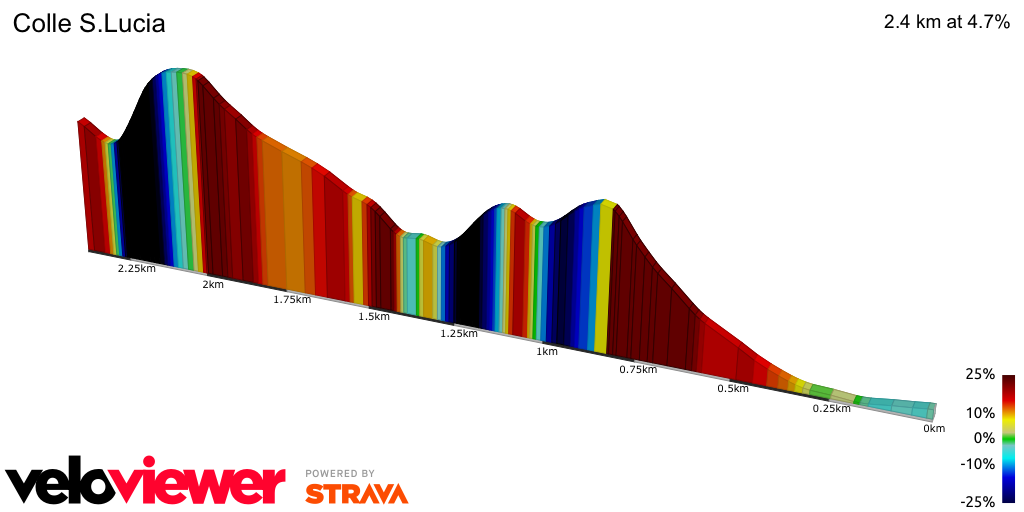 2D Elevation profile image for Colle S.Lucia