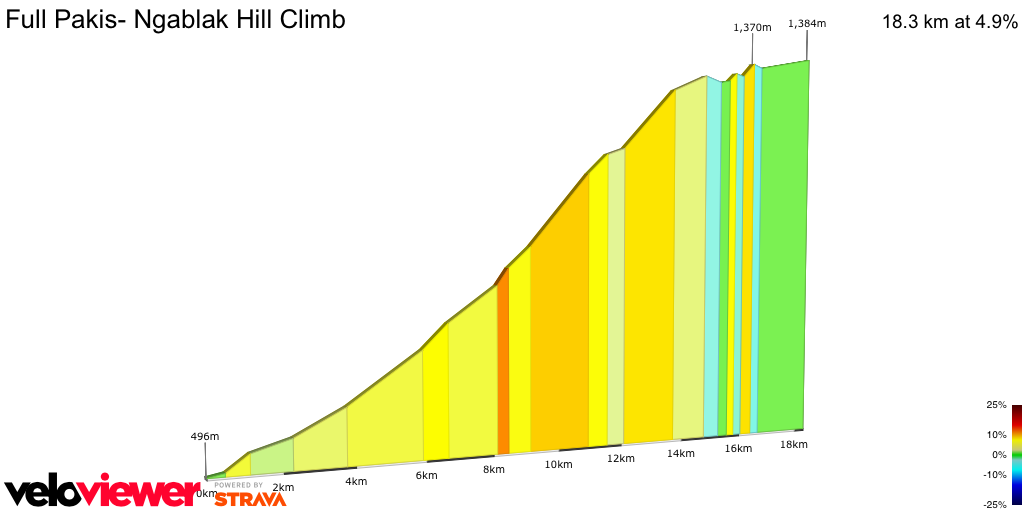 2D Elevation profile image for Full Pakis- Ngablak Hill Climb