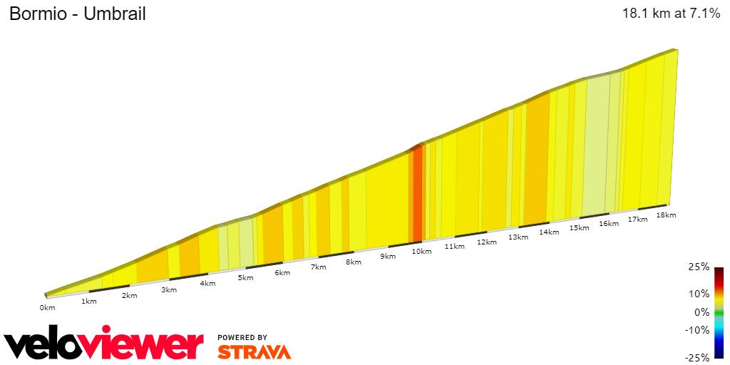 2D Elevation profile image for Bormio - Umbrail