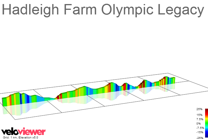 2D Elevation profile image for Hadleigh Farm Olympic Legacy Lap