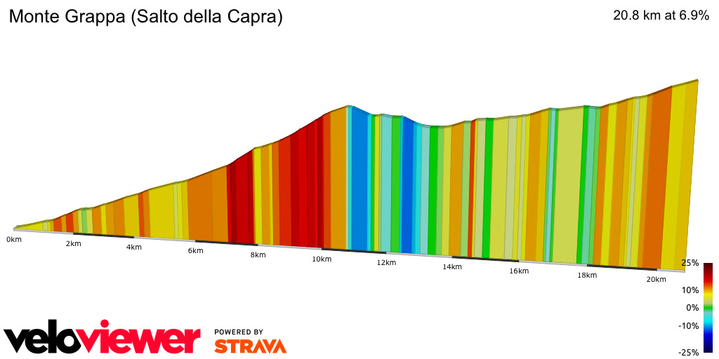 2D Elevation profile image for Monte Grappa (Salto della Capra)