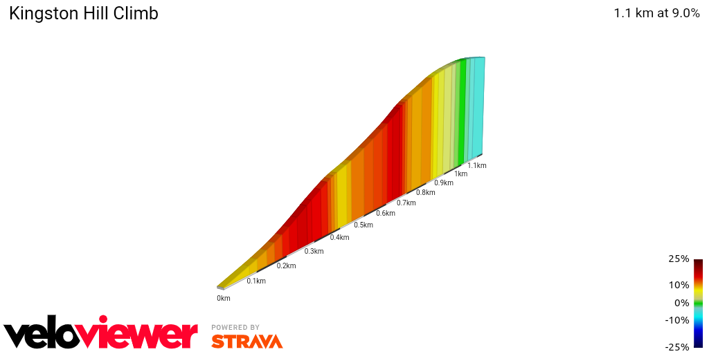 2D Elevation profile image for Kingston Hill Climb