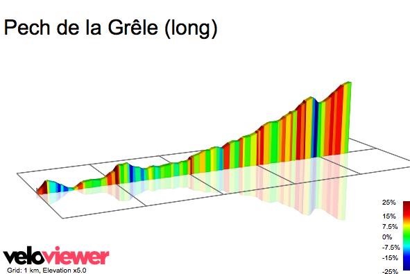 2D Elevation profile image for Pech de la Grêle (long)
