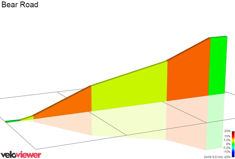 2D Elevation profile image for Full bear