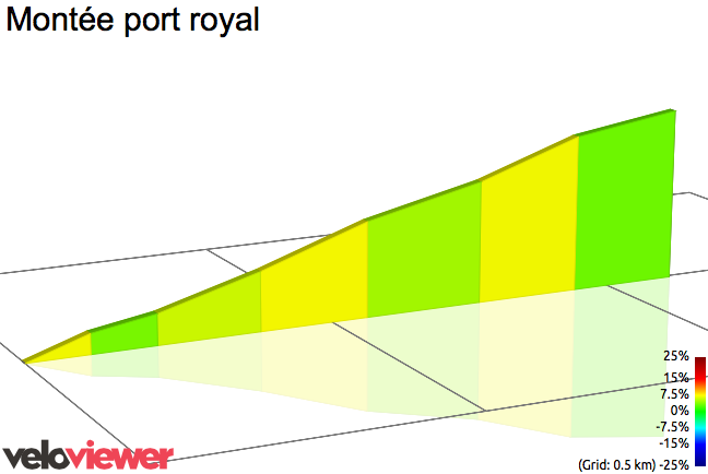 2D Elevation profile image for Montée port royal