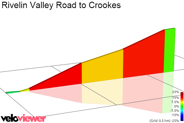2D Elevation profile image for Rivelin Valley Road to Crookes
