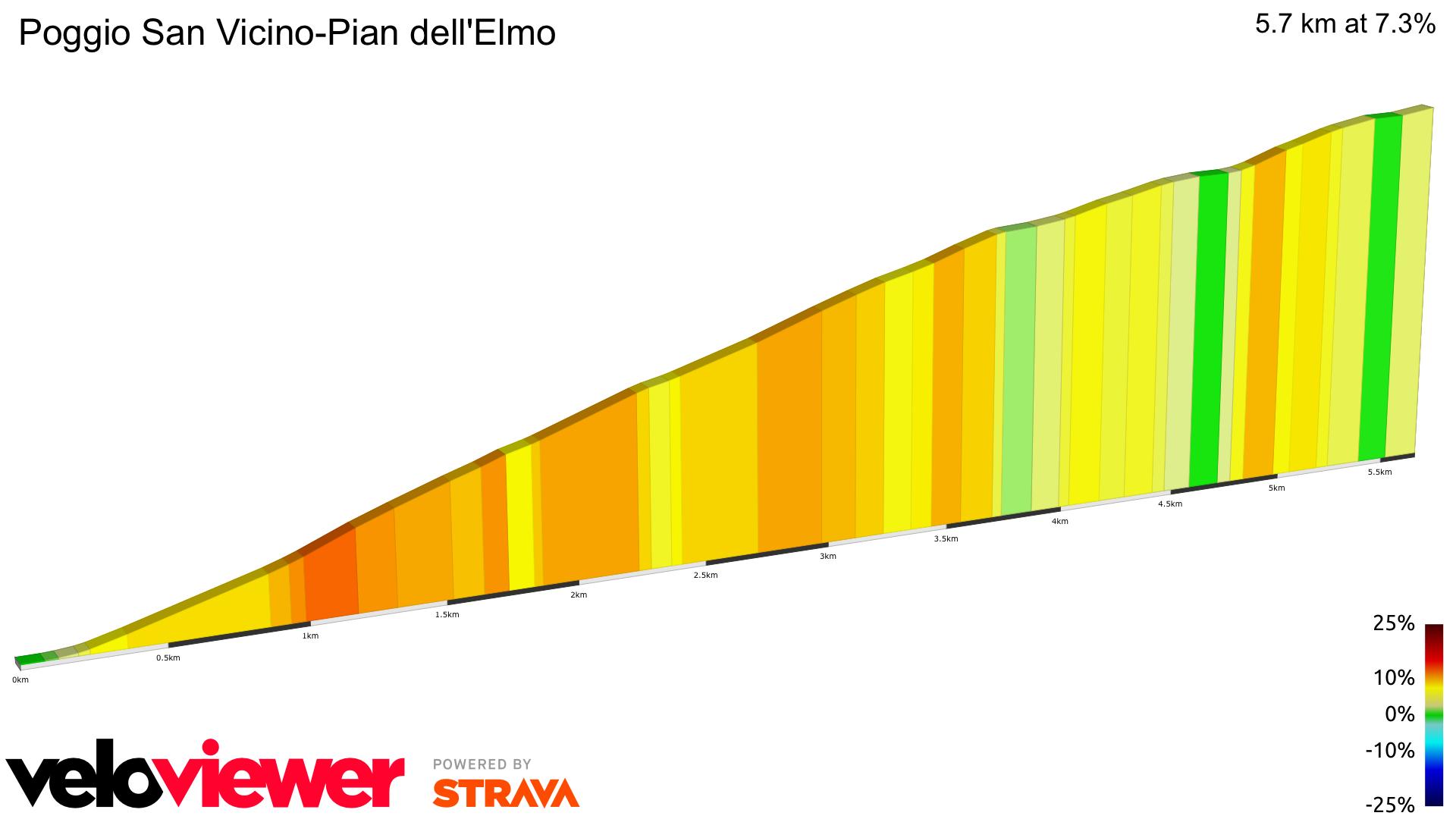 2D Elevation profile image for Poggio San Vicino-Pian dell'Elmo