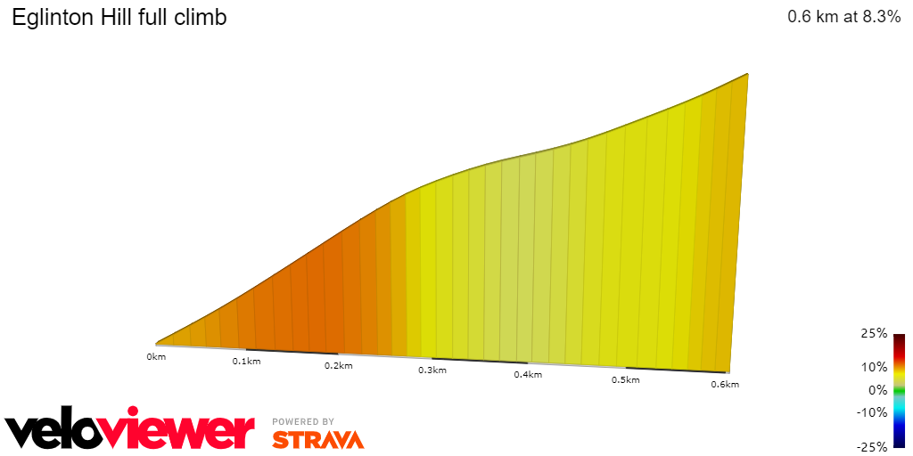 2D Elevation profile image for Eglinton Hill full climb