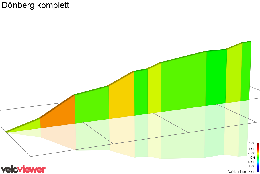 2D Elevation profile image for Dönberg komplett