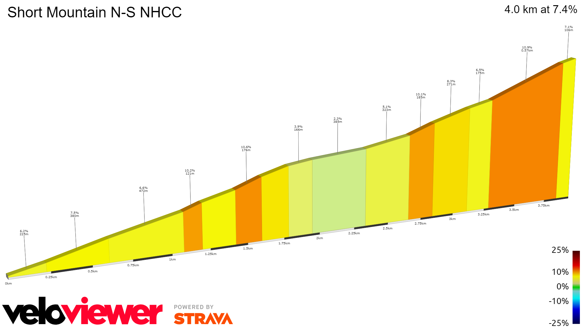 2D Elevation profile image for Short Mountain N-S NHCC