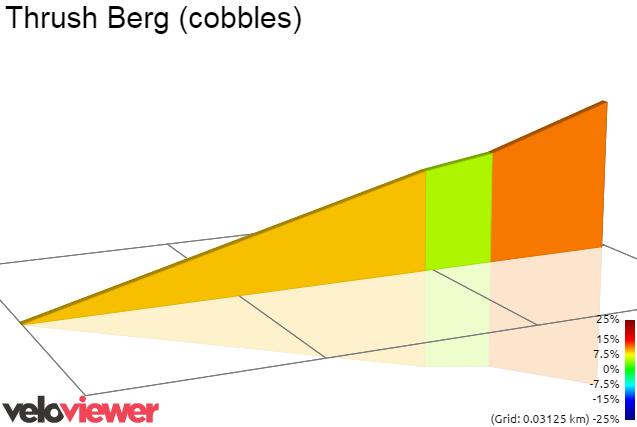 2D Elevation profile image for Thrush Berg (cobbles)