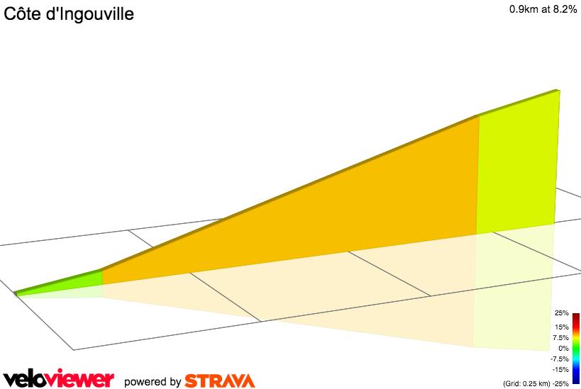 2D Elevation profile image for Côte d'Ingouville