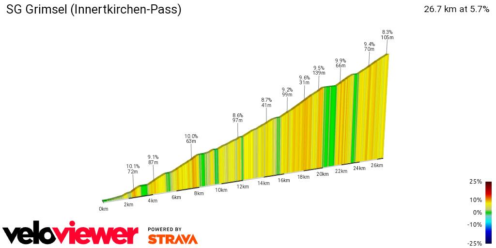 2D Elevation profile image for SG Grimsel (Innertkirchen-Pass)