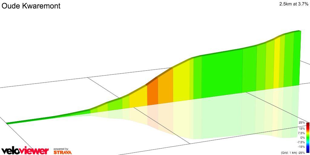 2D Elevation profile image for Oude Kwaremont
