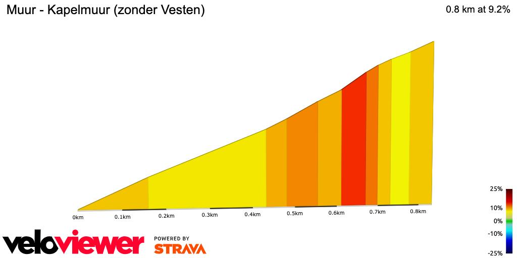 2D Elevation profile image for Muur - Kapelmuur (zonder Vesten)