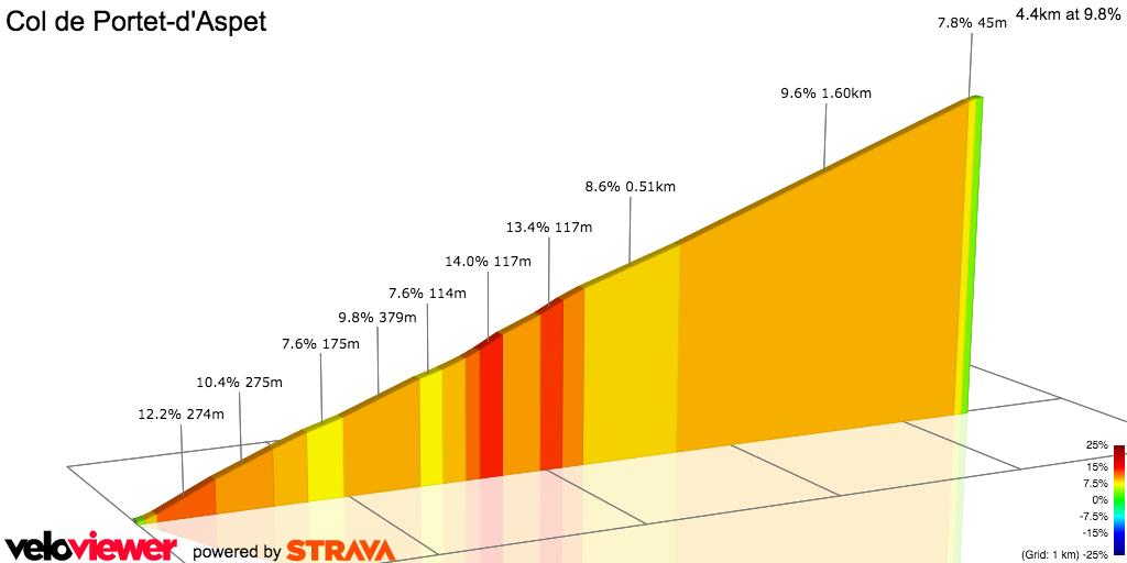 2D Elevation profile image for Col de Portet d'Aspet (west)