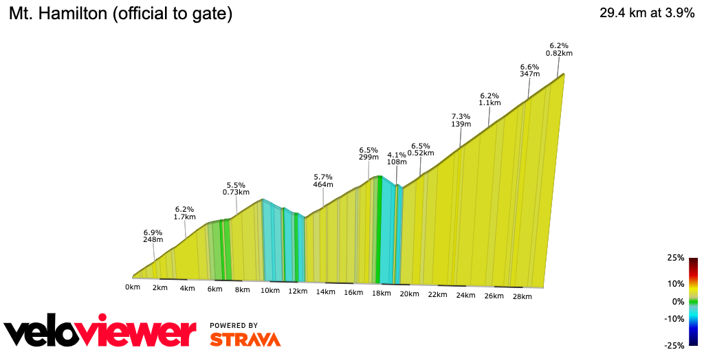 2D Elevation profile image for Mt. Hamilton (official to gate)