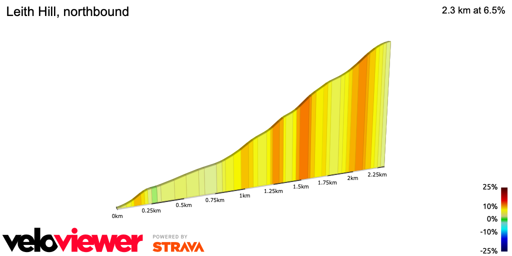 2D Elevation profile image for Leith Hill, northbound