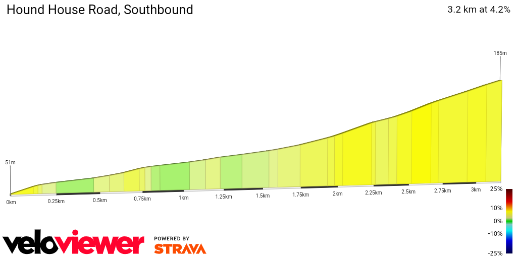 2D Elevation profile image for Hound House Road, Southbound