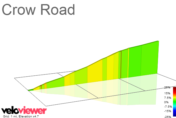2D Elevation profile image for Crow Road
