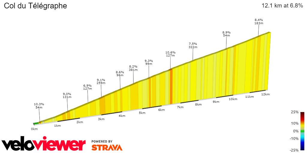 2D Elevation profile image for Col du Telégraphe