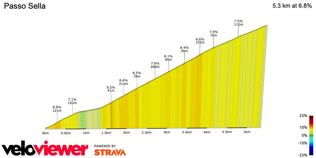 2D Elevation profile image for Passo Sella