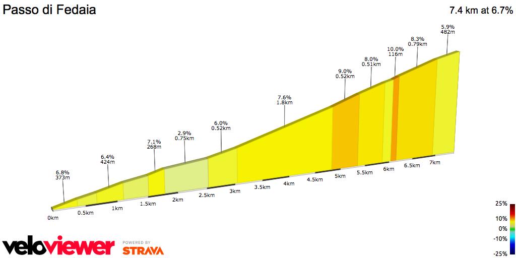 2D Elevation profile image for Passo di Fedaia