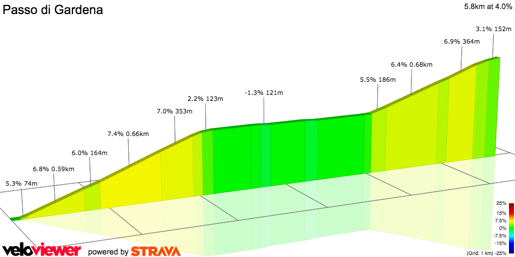 2D Elevation profile image for Passo di Gardena (west)