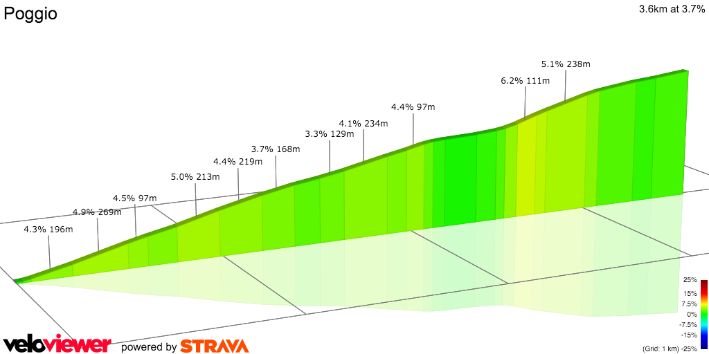 2D Elevation profile image for Poggio